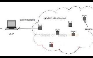 无线传感器网络和协议的概念及设计考虑因素