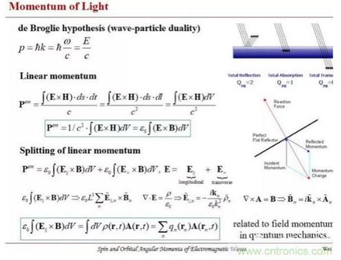 電磁理論及渦旋電磁波技術的公式原理解析