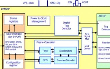 ST CR95HF的主要特性及应用解决方案