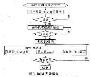 一种基于PDM系统的EDA集成关键技术实现过程概述