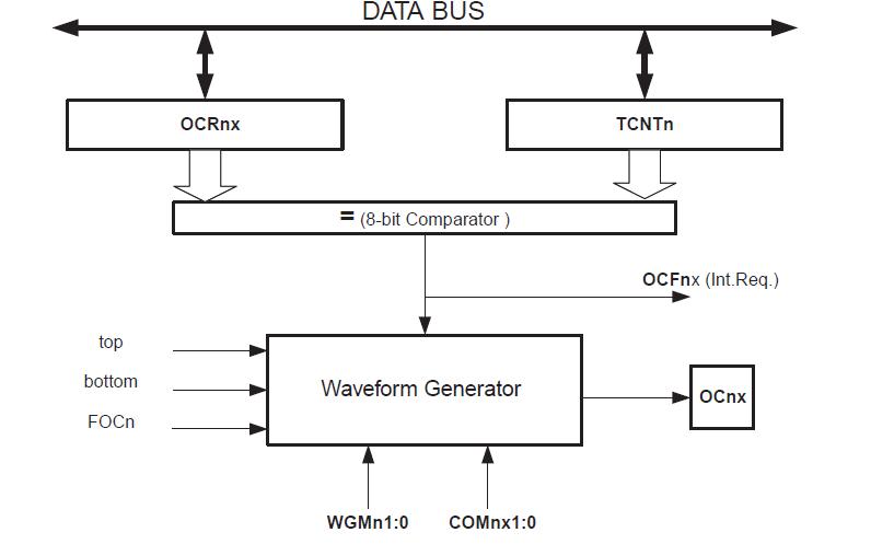 ATMEL系列8位微控制器的数据手册免费下载