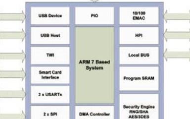 CO2128和CO2144可编程IP通信控制器芯片的主要特性及性能规格