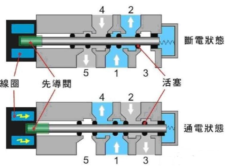 电磁阀的工作过程