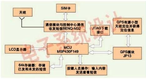 采用JP13模塊和BENQ-M32模塊設計手持無線線路巡護監管系統