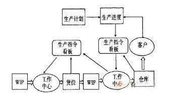 基于RFID的拉式生产是怎么回事
