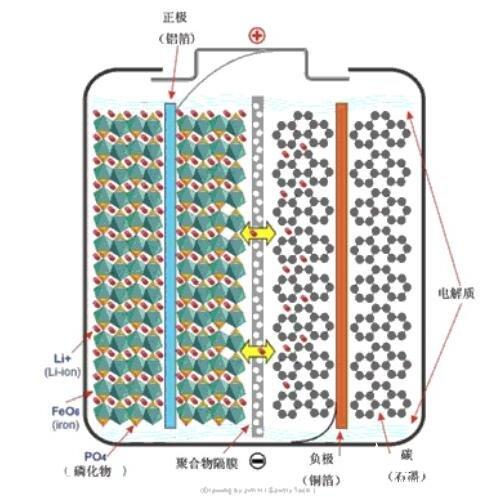 锂铁电池的原理_锂铁电池的特点