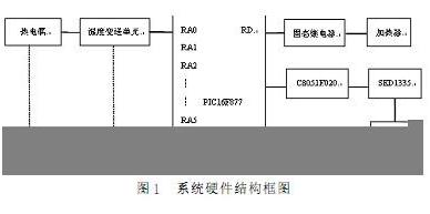 基于PIC單(dan)片機(ji)的多回路溫度控制(zhi)系(xi)統cheng)杓ji)
