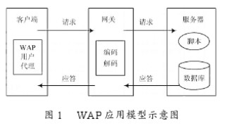 基于WAP技术和JSP技术实现手机移动学习平台的...