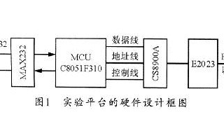 利用嵌入式网络模块实现计算机实验平台设计