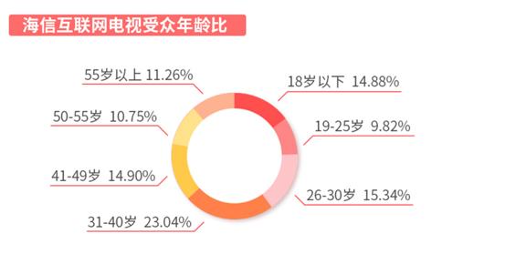 """海信发布2019互联网电视白皮书:""""二次元""""入侵客厅,""""Z世代""""最爱综艺"""