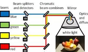 LED如何從照明到量子點