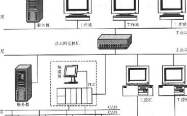 基于CANopen协议实现铝合金板带快速电磁铸轧三层网络通信系统的设计