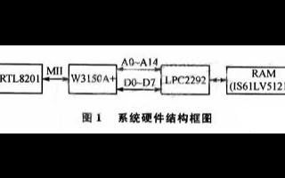 利用W3150A+芯片和LPC2292微控制器實...