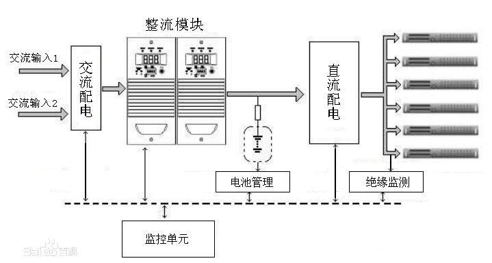 通信高壓直流電源的特點_通信高壓直流電源的優點