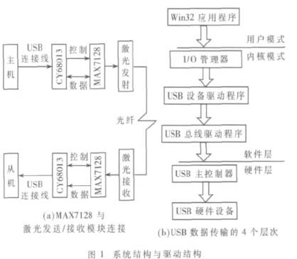 通过CY7C68013微控制器实现数据低速控制、高速传输的设计