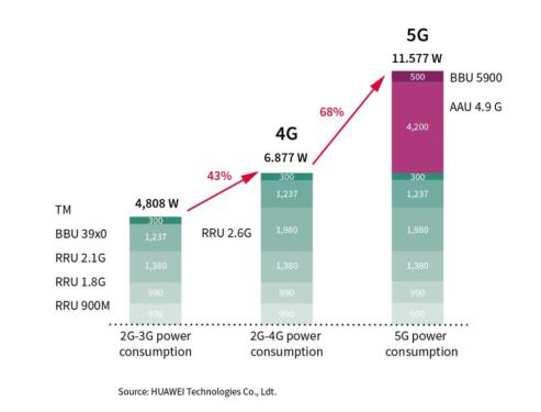 面对5G基站巨大的耗电挑战,GaN是业界需要的英...