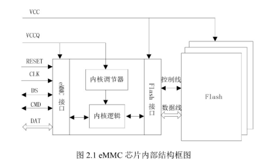 如何使用eMMC阵列进行高速固态存储器的研究与设计
