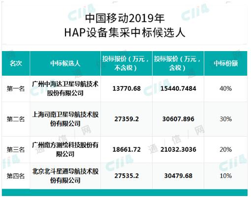 中国移动公布了2019年高精度卫星定位基准站设备集采中标结果
