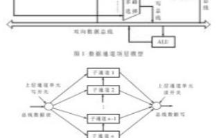 基于MCU IP核ALU单元实现数据通道模型的设计并进行仿真验证