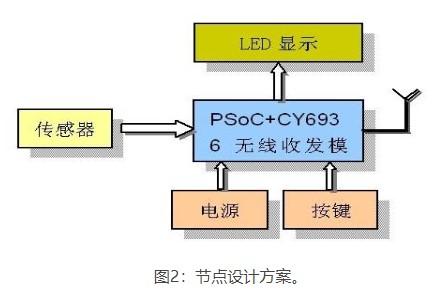 基于无线网络节点和GSM/GPRS网关设计智能家居短信安防系统