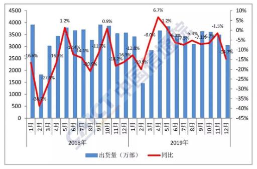 2019年国内手机市场整体运行情况分析