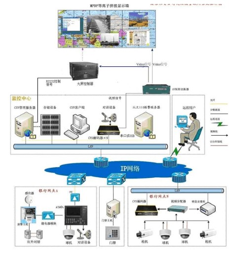 在全数字化集中管理平台实现视频报警联动系统的设计与应用