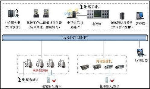 IDRS分布式网络远程监控系统的特点性能及应用设...