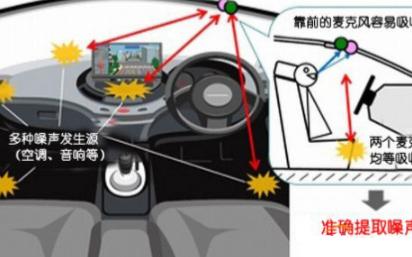 汽车语音技术在汽车电子系统中的应用