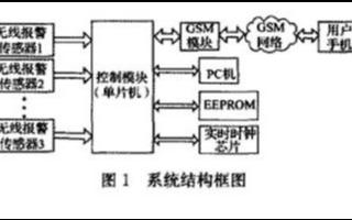 基于單片機和無線傳感器技術實現智能門控安防系統的應用方案