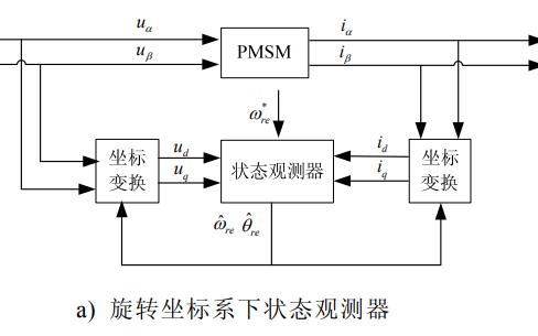 IPMSM电机的无位置FOC控制方法论文详细说明