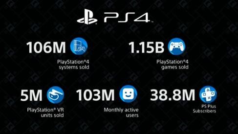索尼PS4出货量达1.06亿台,PlayStat...