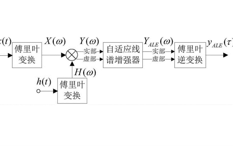 使用MATLAB设计实现图像频域滤波系统的详细资料说明