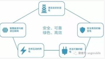 中國移動聯合南方電網完成了5G智能電網應用的階段性外場測試