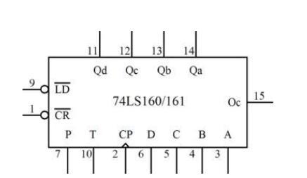 74LS160数字逻辑芯片的工作原理