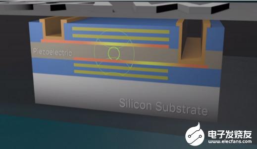 真正无晶振设计的MCU 提高了整体性能并降低了成...
