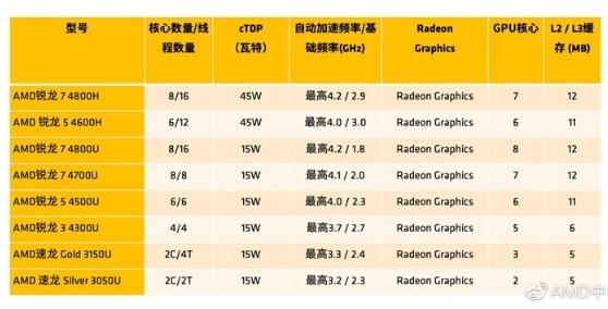 AMD 7nm移动CPU依旧采用Vega系列核显...