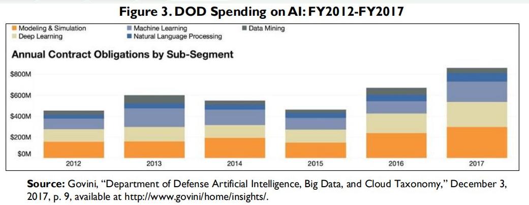 人工智能和国家安全有什么关系
