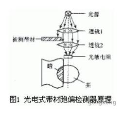 光电传感器在自动生产线上的应用及工作原理解析