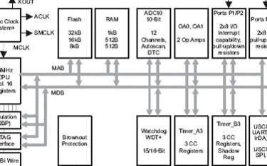 TI MSP430 F22xx系列混合信号微控制...