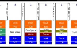 嵌入式操作系統FreeRTOS內存如何管理和堆