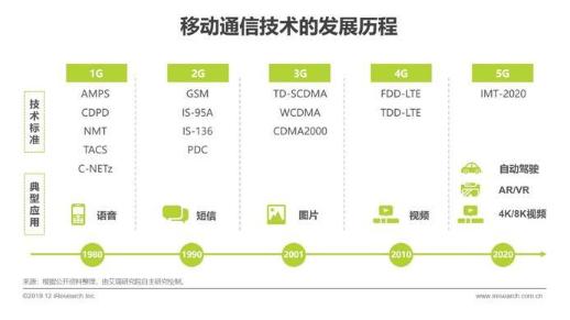 5G有何不同?2019年5G行业研究报告
