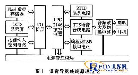 RFID和语音合成技术有什么关联