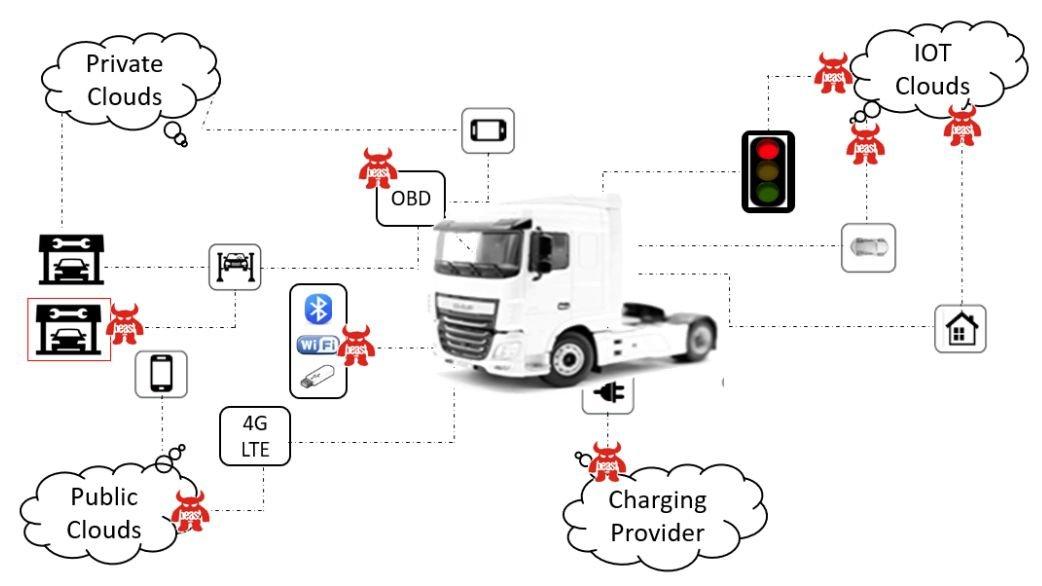 整车网络安全是什么 开发思路又是如何
