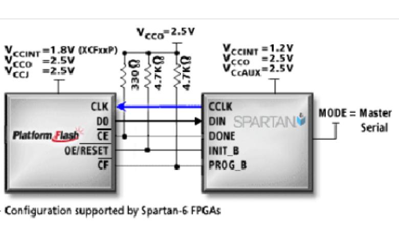 Spartan-6 FPGA的配置教程说明