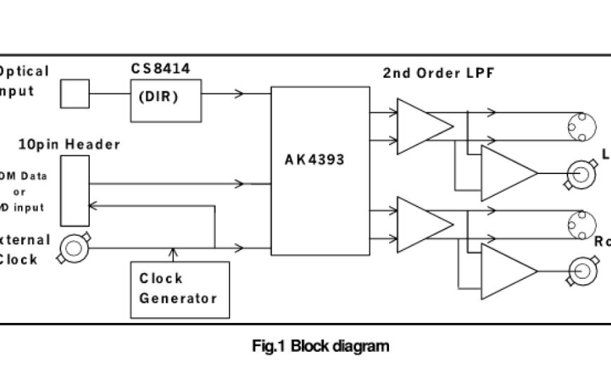 AKD4393高品质DAC转换器的数据手册免费下载
