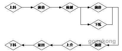 基恩士高精度位移传感器系统的工作原理解析
