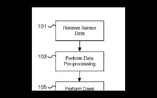 特斯拉数据管道和深度学习系统专利公布