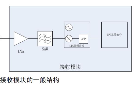 GPS接收机的灵敏度性能的原理性分析和设计高灵敏度GPS接收模块