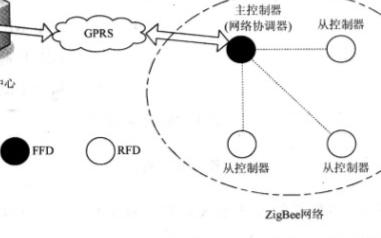 利用ZigBee网络组网和总线技术实现新一代电子警察系统的设计