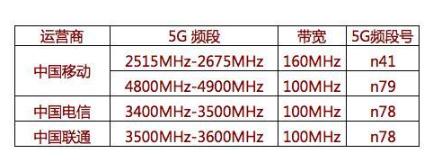 5G模式和5G频段的问题